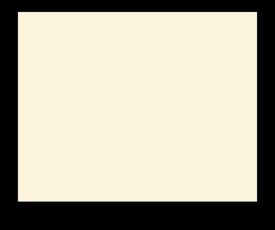 20THCENTURY